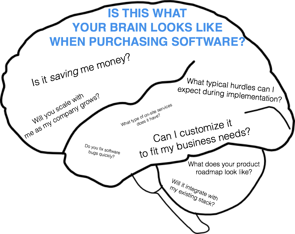 restaurant technologies purchasing questions