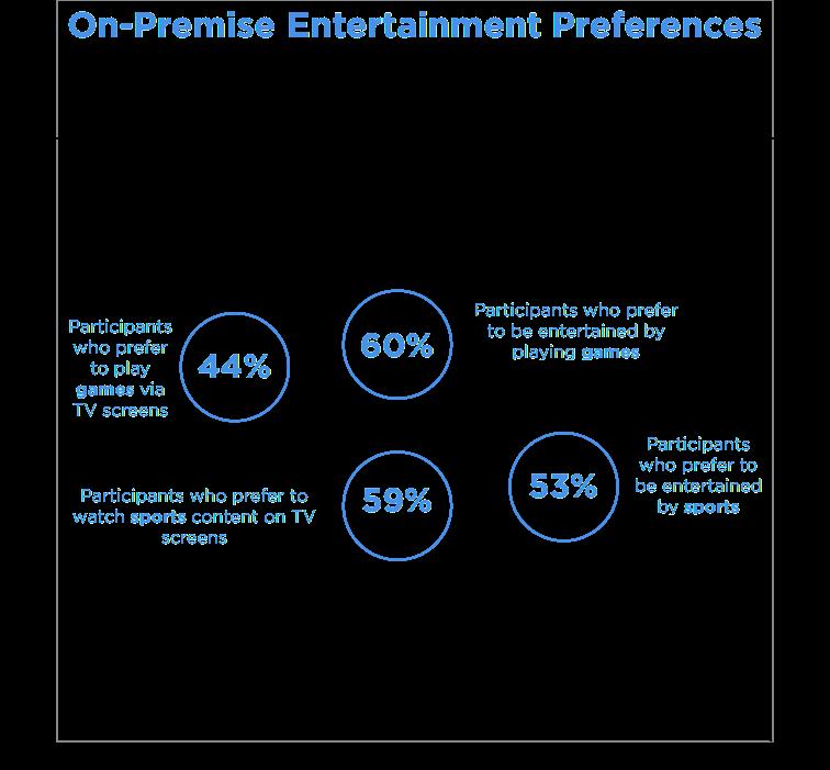 Data on Restaurant Music