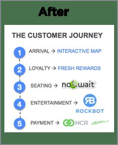 Restaurant Mobile App Customer Journey After