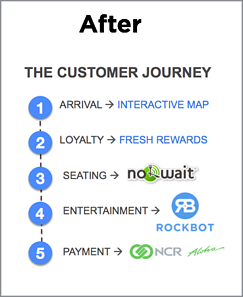 Restaurant Mobile App Customer Journey After