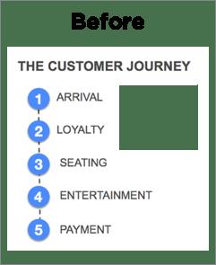 Restaurant Mobile App Customer Journey