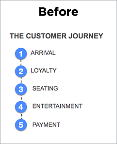 Restaurant Mobile App Customer Journey